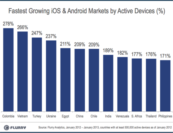 smartphone, tablet, Android, iOS